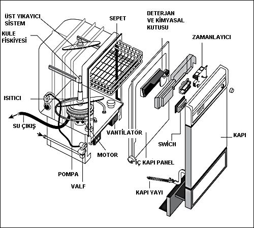 Bulaşık Makinesi 231 Alışma Prensibi Kayseri Beyaz Eşya Servisi